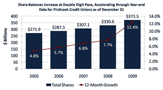Share Balances Increase At Double Digit Pace, Accelerating Through Year-End