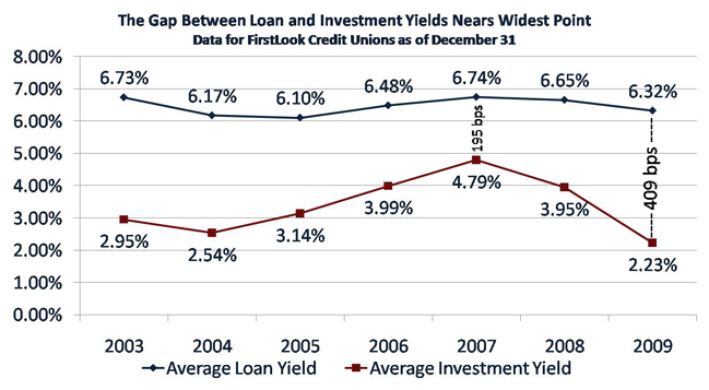 The Gap Between Loan And Investment Yields Nears Widest Point