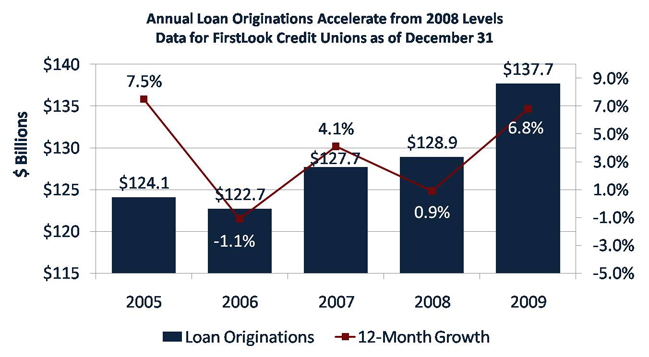 Annual Loan Originations Accelerate From 2008 Levels