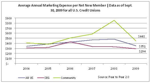 Average Annual Marketing Expense Per Net New Member
