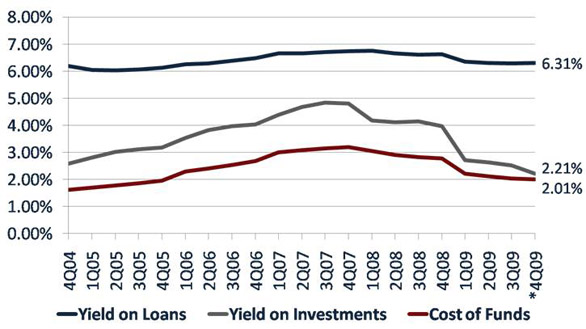 Falling Investment Yields Put Pressure On Credit Union Lending