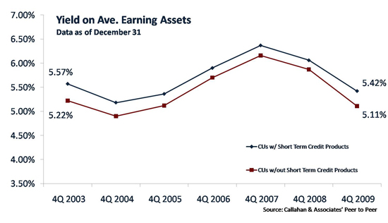 Yield On Average Earning Assets