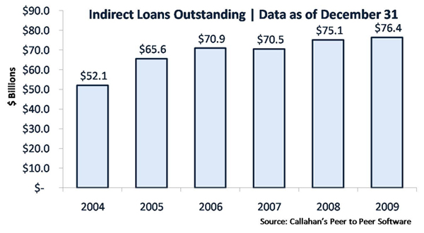 Callahan & Associates' Credit Union Indirect Loans Outstanding