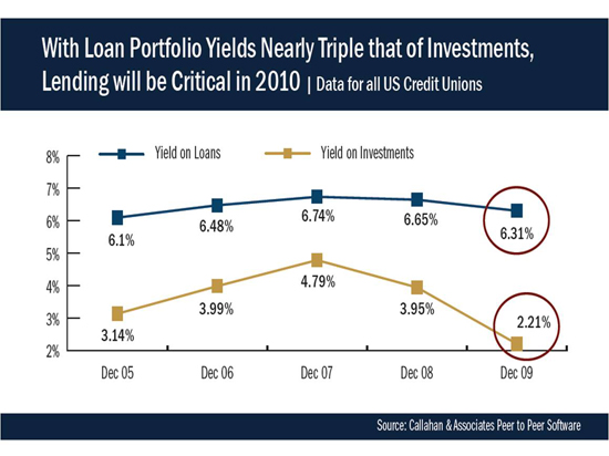 With Loan Portfolio Yields Nearly Triple That Of Investments, Lending Will Be Critical In 2010.