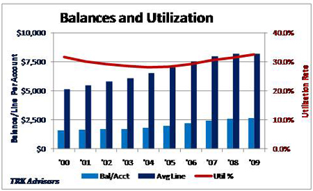 Balances And Utilization
