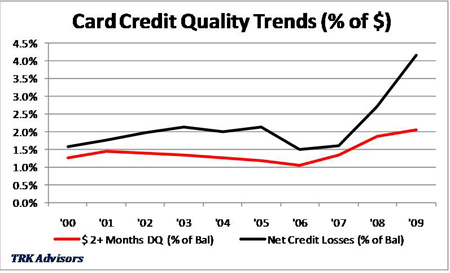 Card Credit Quality Trends (% of $)