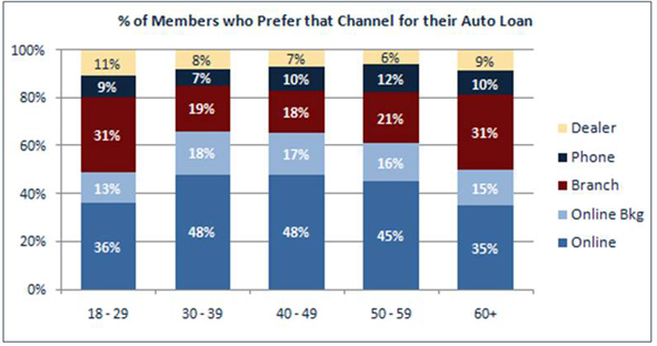 Percent Of Members Who Prefer That Channel For Their Auto Loan