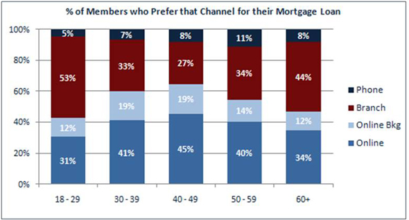 Percent Of Members Who Prefer That Channel For Their Mortgage Loan