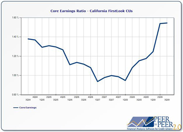 Callahan & Associates' Core Earnings Ratio - California FirstLook CUs