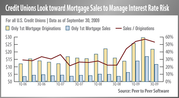 Credit Unions Look Toward Mortgage Sales To Manage Interest Rate Risk