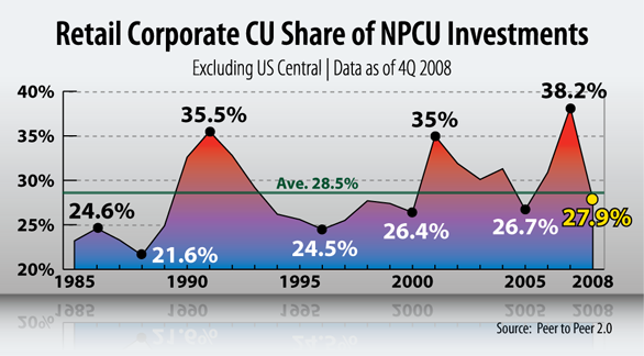 Corporate Credit Union Graph