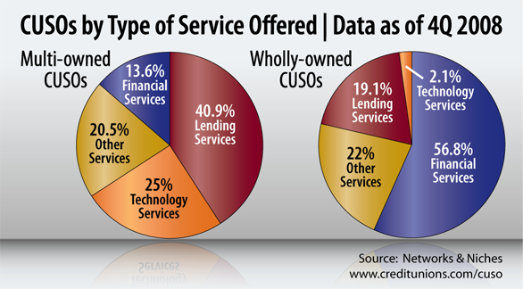 Graph of the Week: CUSOs by Type of Service Offered