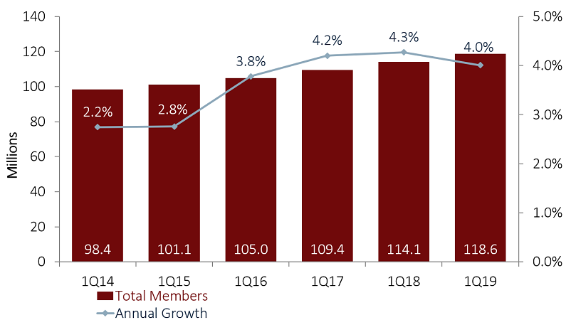 MEMBERSHIP AND ANNUAL GROWTH