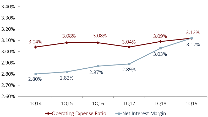NET INTEREST MARGIN VS. OPERATING EXPENSE RATIO