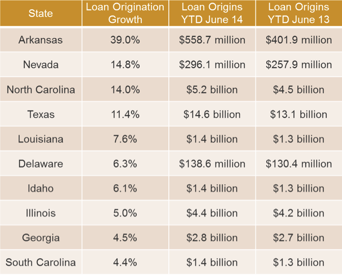 10_states_with_highest_loan_origination_growth