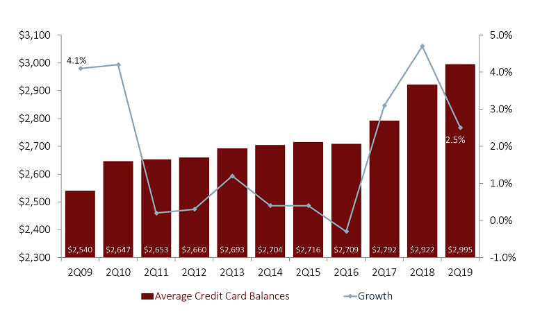 AVERAGE CREDIT CARD BALANCES AND ANNUAL GROWTH