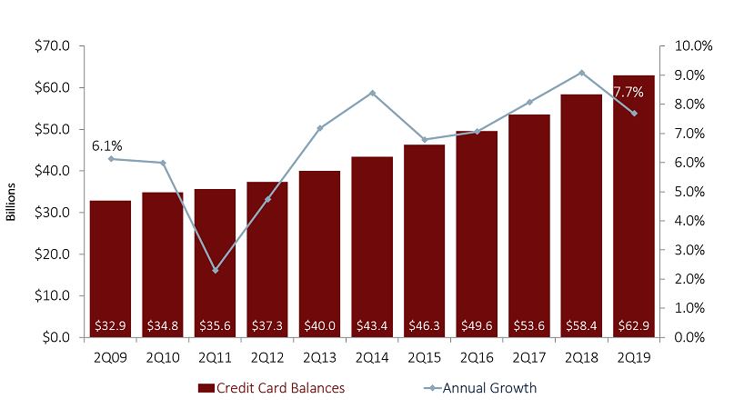 CREDIT CARD BALANCES AND ANNUAL GROWTH