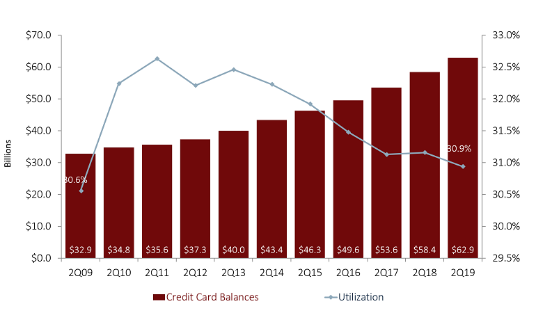 CREDIT CARD BALANCES AND UTILIZATION