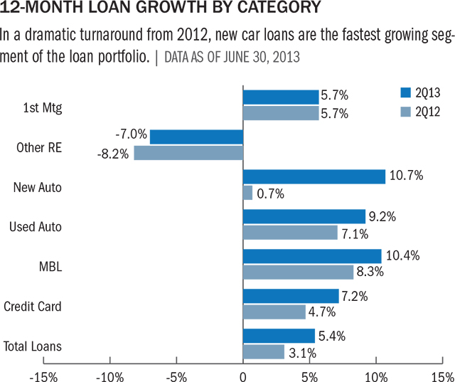 12-mo-loan-growth-5