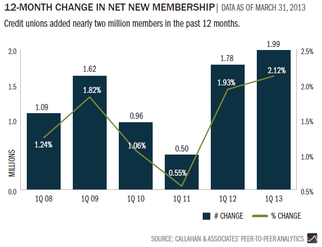 12-month-change-in-net-new-membership