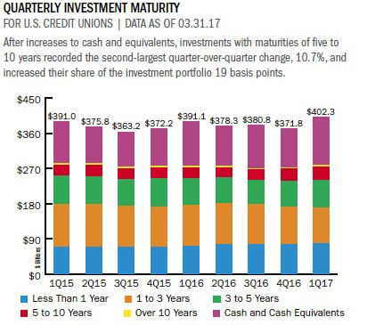 Strategy & Performance 1Q 2017 Investments