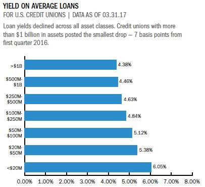 Strategy & Performance 1Q 2017 Lending