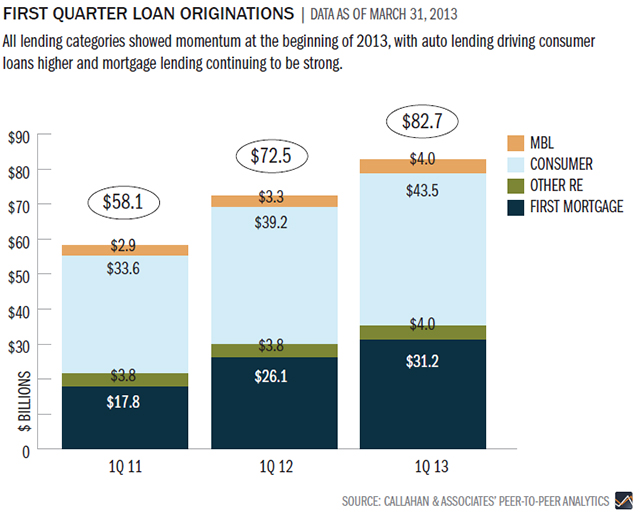 1st-quarter-loan-originations