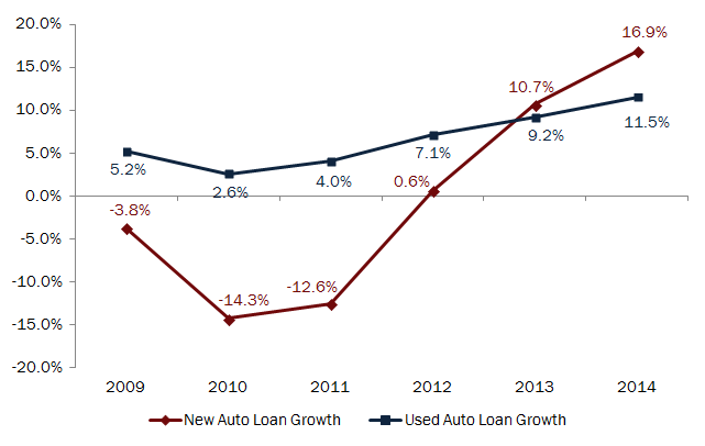 2Q14_New_vs_Used_Auto_Loan_Growth_jpg