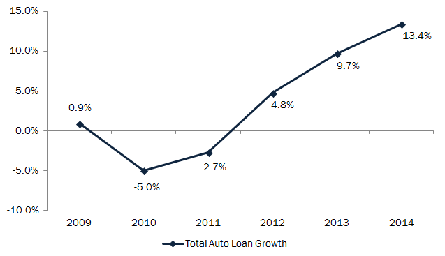 2Q14_Total_Auto_Loan_Growth_jpg