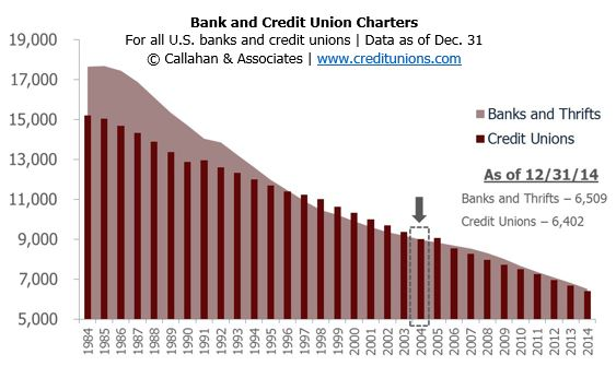 Bank_and_Credit_Union_Charters