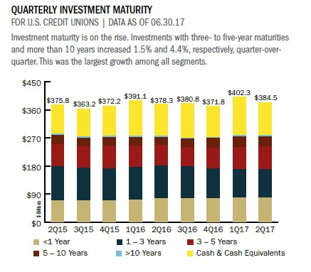 Strategy & Performance 2Q 2017 Investments