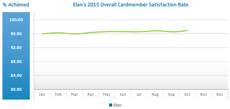 Chart_1_Overall_Cardmember_Satisfaction_Rate