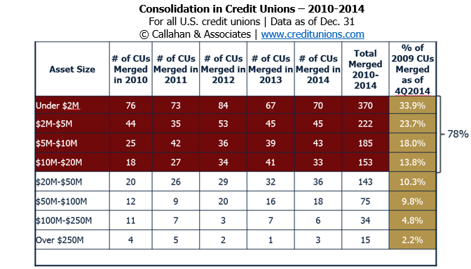 Consolidation-in-Credit-Unions-3