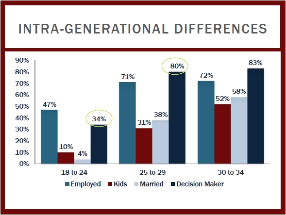 Intra-generational_differences