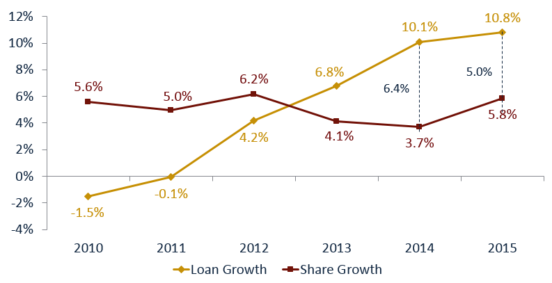 Loan_vs_share_growth_graph