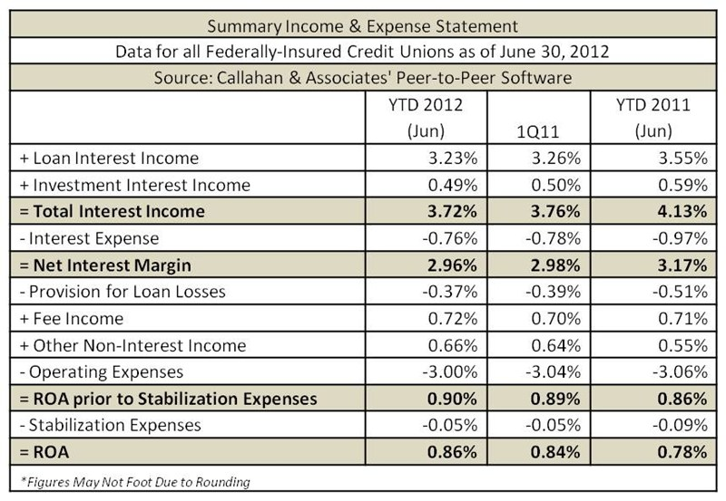 Summary Income & Expense Statement