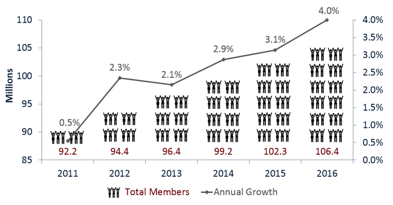 2Q16_Membership_AnnualGrowth