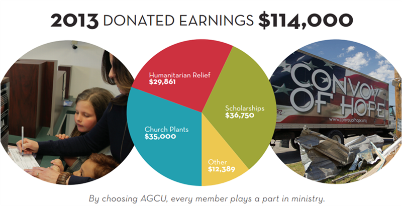 AGCU_Donated_Earnings_pie_chart