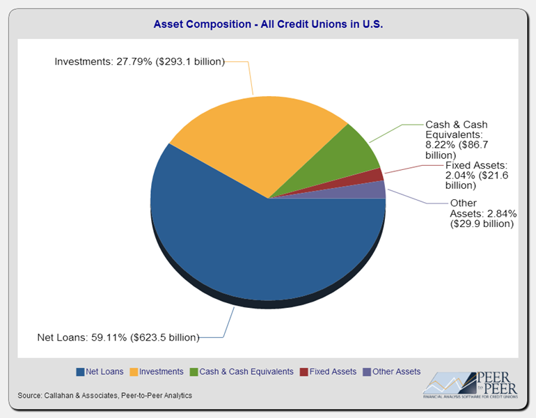 Asset_Composition-All_Credit_Unions_in_U.S.