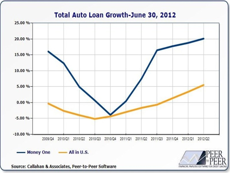 Money One's Total Auto Loan Growth