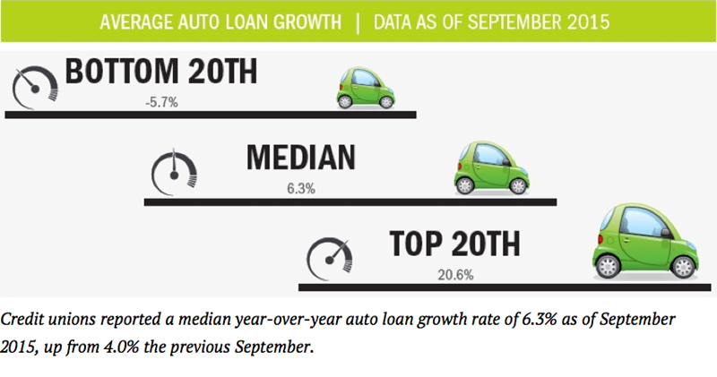 Average_Auto_Loan_Growht_3Q15