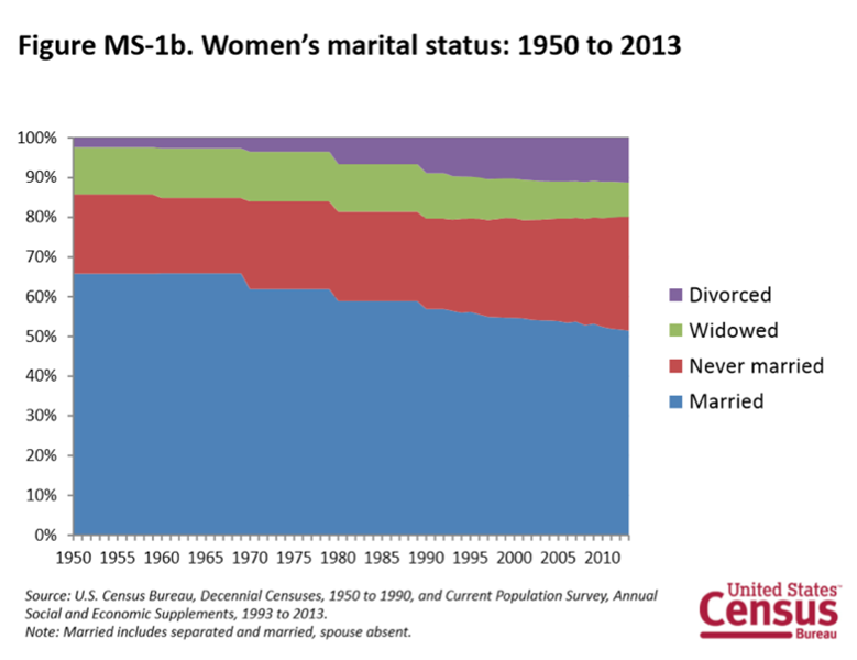Census_Women
