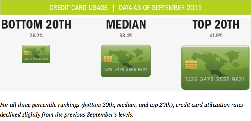 Credit_Card_Usage_3Q15
