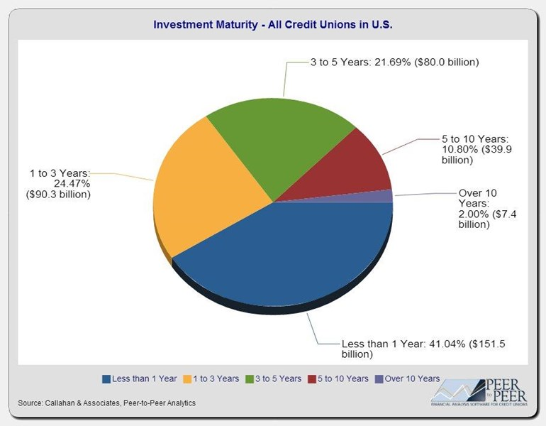 Investment_Maturity-All_Credit_Unions_in_U.S._(4)