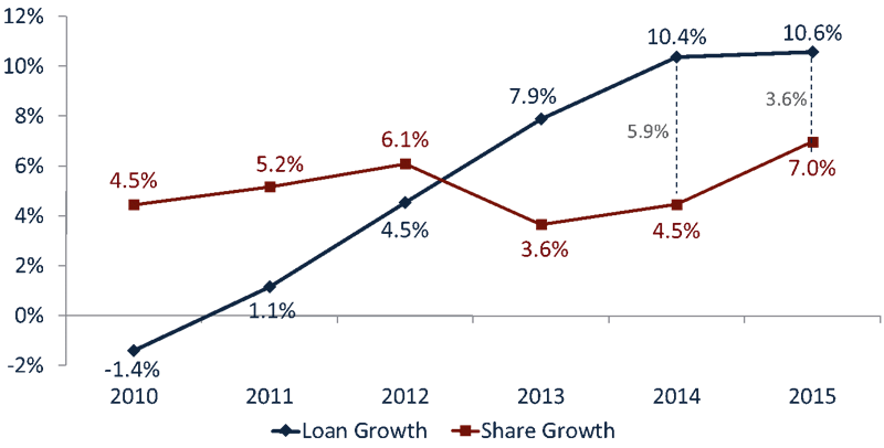 Loan_Growth_vs._Share_GRowth_(no_title)