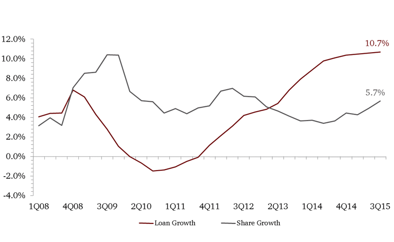 Loan_and_Share_Growth_no_title