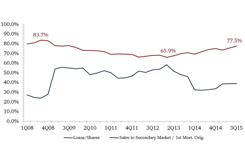 Loan_to_Share_vs_Secondary_Market_no_title