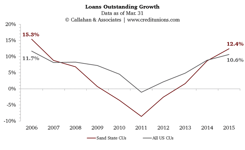 Loans_Outstanding_Growth