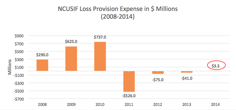 NCUSIF_Loss_Provision_Expense_(2008-2014)
