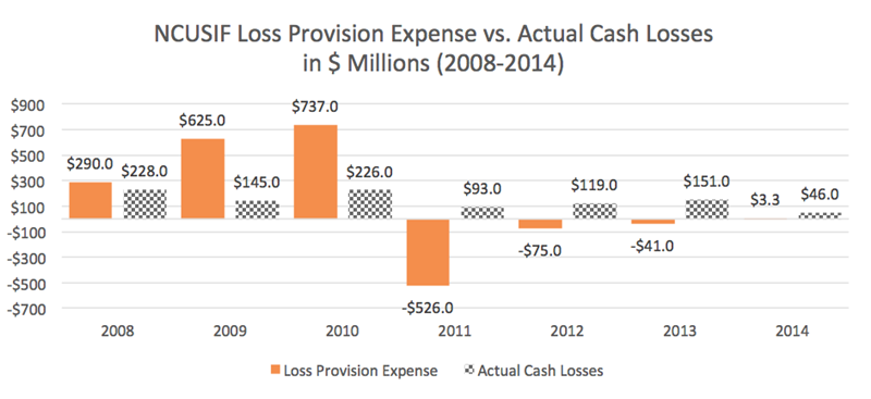 NCUSIF_Loss_Provision_Expense_Vs_Actual_Cash_Losses_(2008-2014)